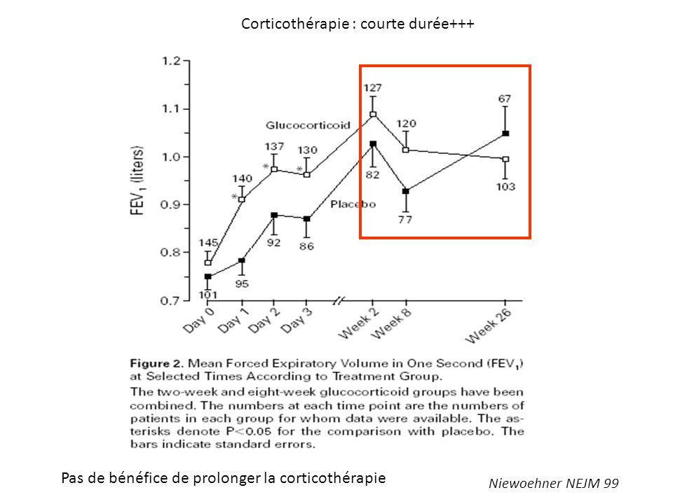 Niewoehner NEJM 99 Corticothérapie : courte durée+++ Pas de bénéfice de prolonger la corticothérapie