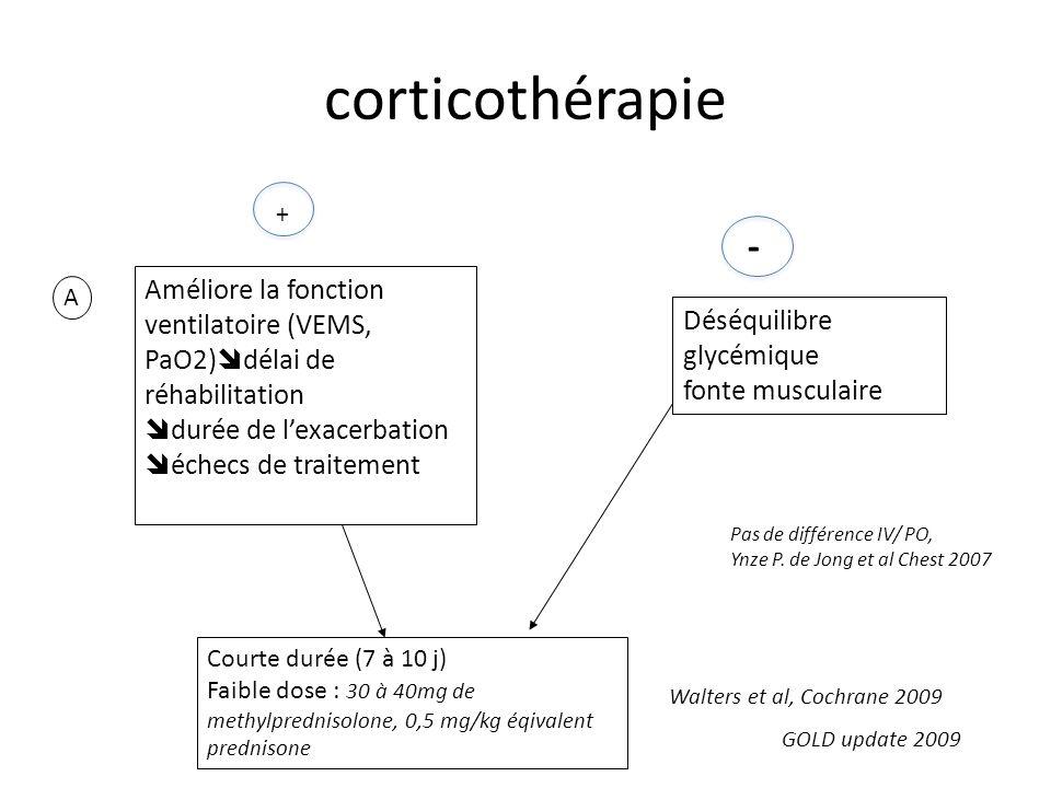 corticothérapie + - Améliore la fonction ventilatoire (VEMS, PaO2) délai de réhabilitation durée de lexacerbation échecs de traitement GOLD update 2009 Déséquilibre glycémique fonte musculaire A Courte durée (7 à 10 j) Faible dose : 30 à 40mg de methylprednisolone, 0,5 mg/kg éqivalent prednisone Walters et al, Cochrane 2009 Pas de différence IV/ PO, Ynze P.