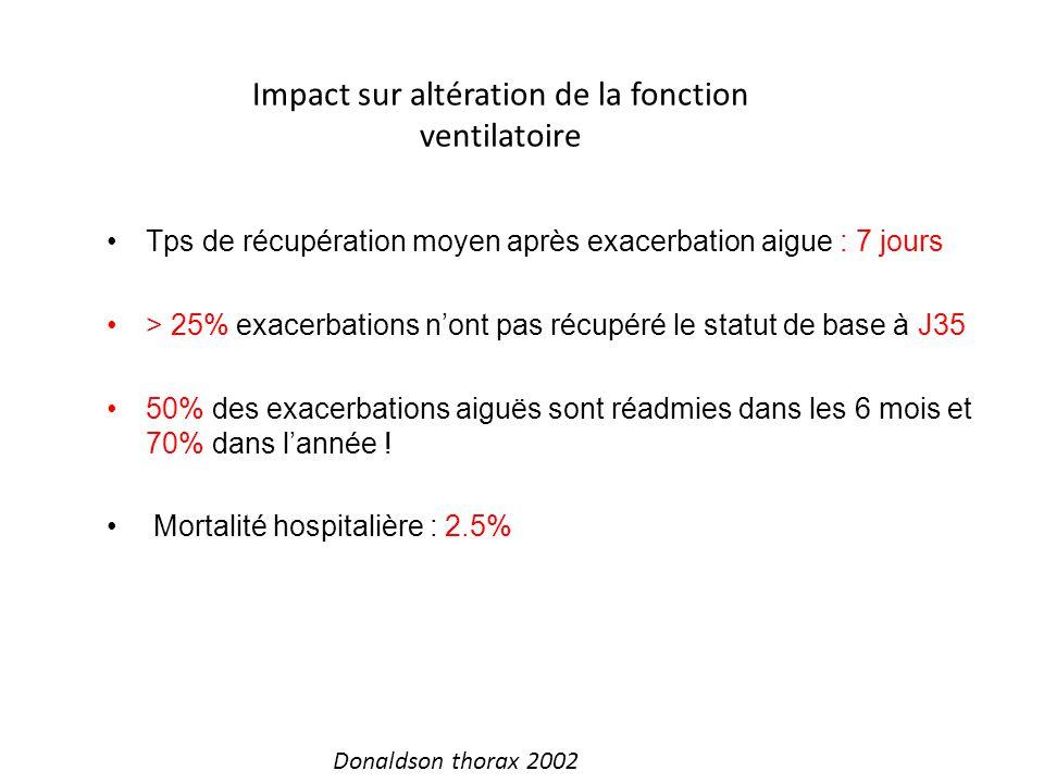 Tps de récupération moyen après exacerbation aigue : 7 jours > 25% exacerbations nont pas récupéré le statut de base à J35 50% des exacerbations aiguës sont réadmies dans les 6 mois et 70% dans lannée .