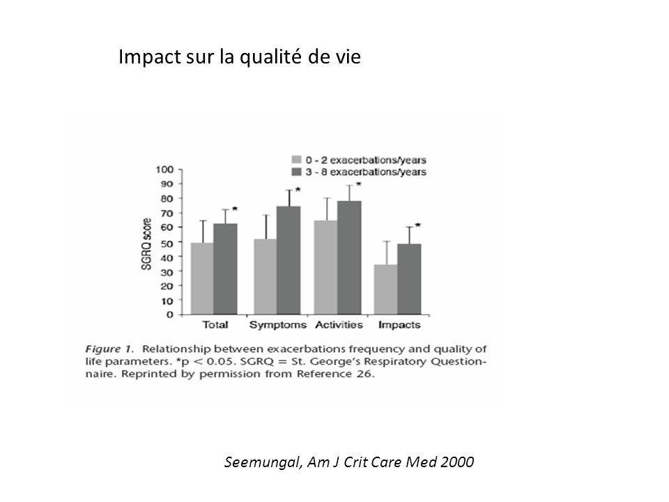 Niewoehner, NEJM1999 Corticoïdes 8 sem N : 80 Corticoïdes 2 sem N : 80 Placebo N : 111 Significative des échecs de traitement significative durée dhospitalisation Amélioration VEMS