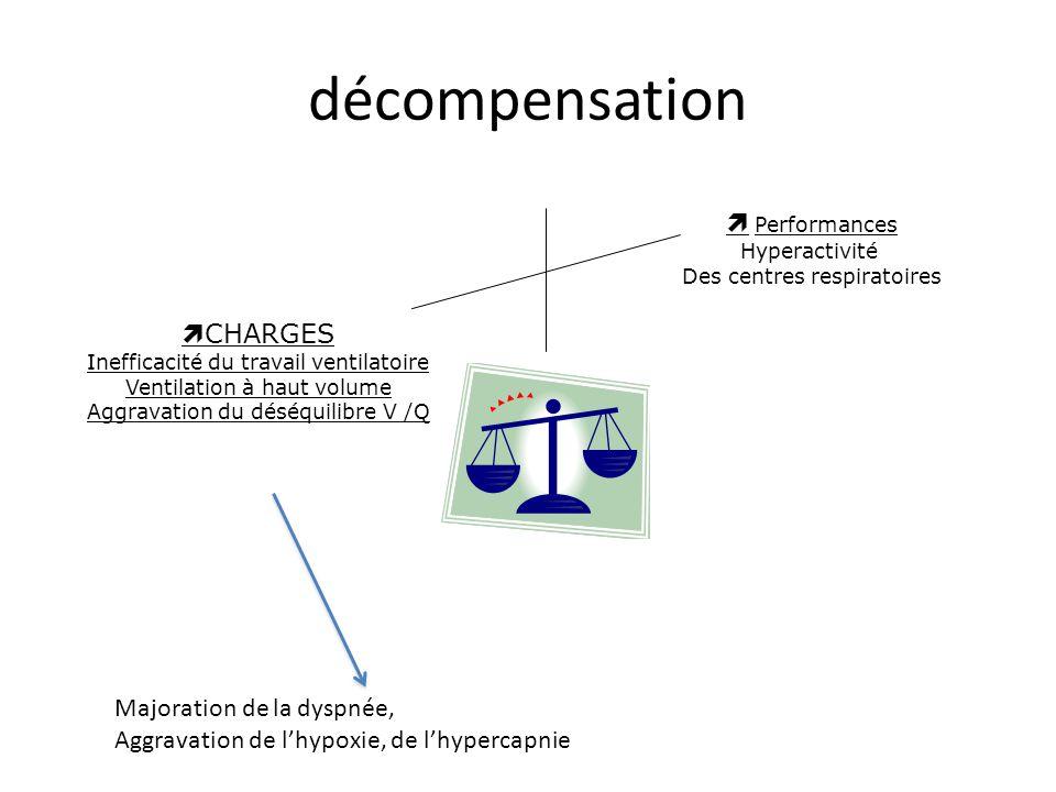 décompensation CHARGES Inefficacité du travail ventilatoire Ventilation à haut volume Aggravation du déséquilibre V /Q Performances Hyperactivité Des centres respiratoires Majoration de la dyspnée, Aggravation de lhypoxie, de lhypercapnie