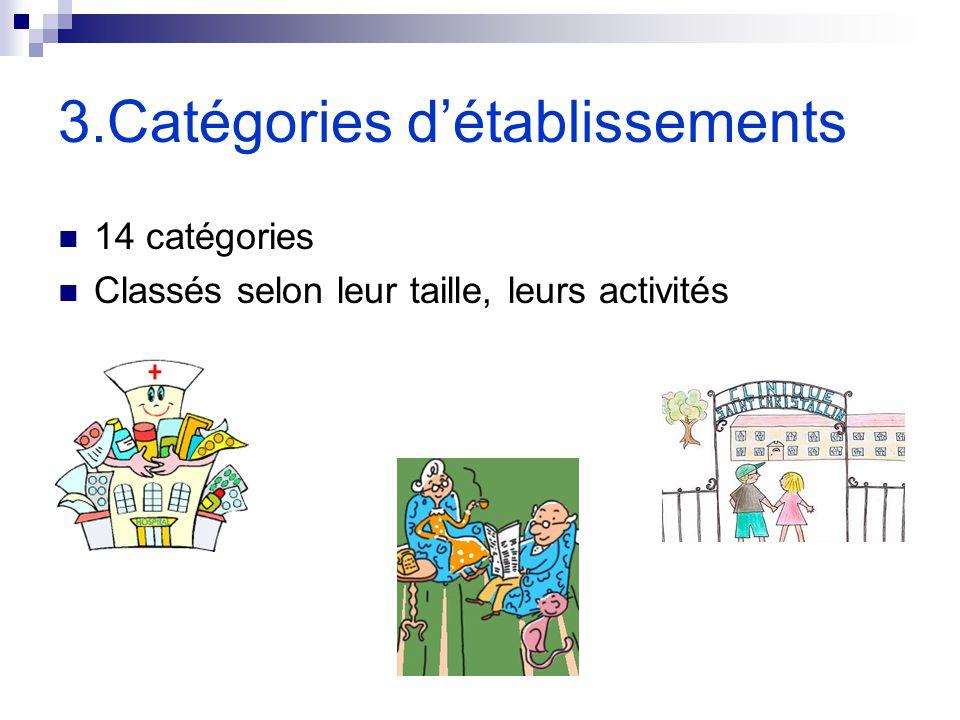 3.Catégories détablissements 14 catégories Classés selon leur taille, leurs activités
