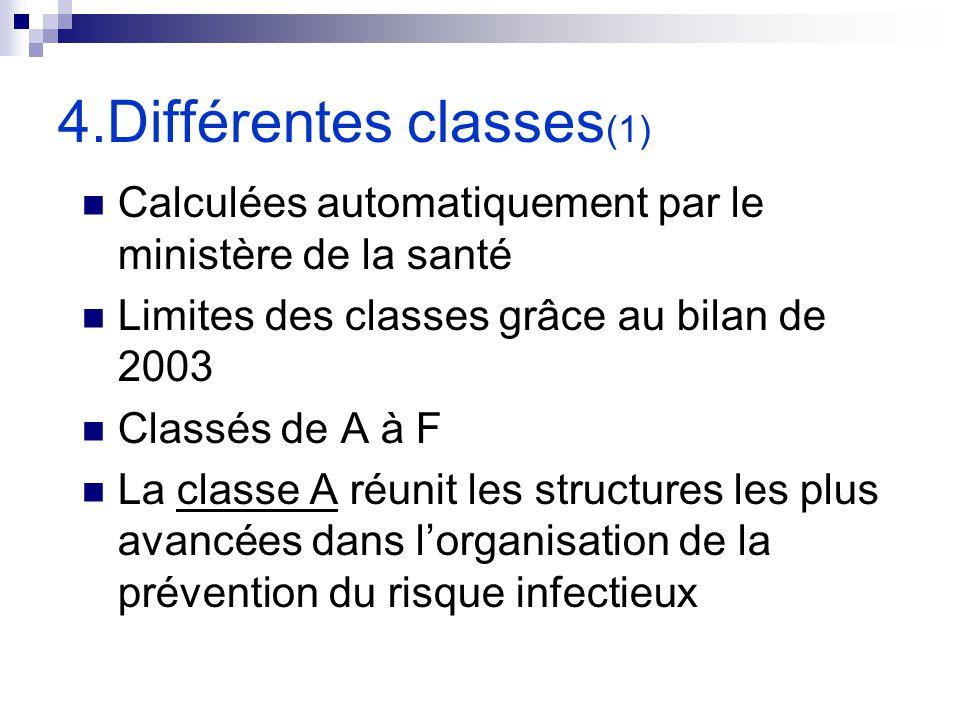 4.Différentes classes (1) Calculées automatiquement par le ministère de la santé Limites des classes grâce au bilan de 2003 Classés de A à F La classe
