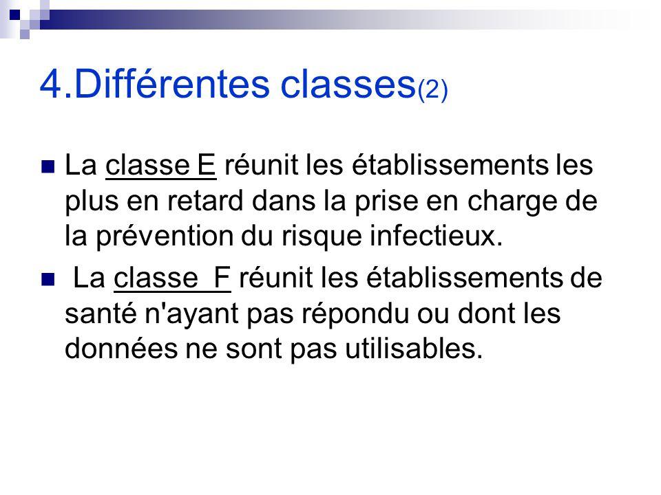 4.Différentes classes (2) La classe E réunit les établissements les plus en retard dans la prise en charge de la prévention du risque infectieux. La c