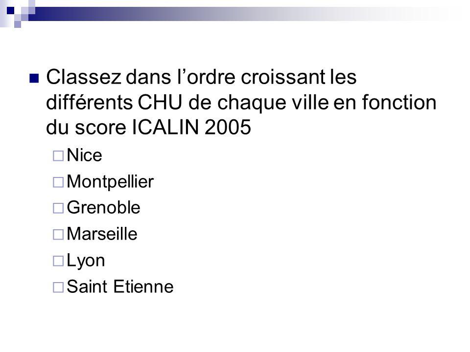 Classez dans lordre croissant les différents CHU de chaque ville en fonction du score ICALIN 2005 Nice Montpellier Grenoble Marseille Lyon Saint Etien