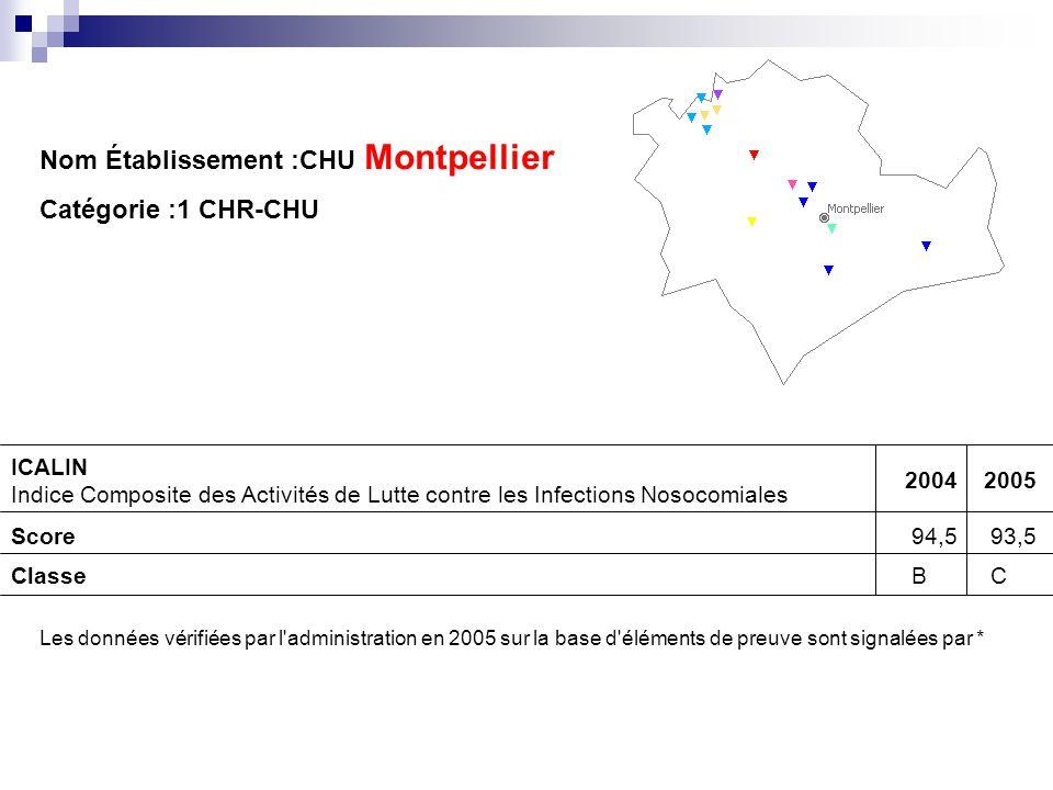 Nom Établissement :CHU Montpellier Catégorie :1 CHR-CHU ICALIN Indice Composite des Activités de Lutte contre les Infections Nosocomiales 20042005 Sco