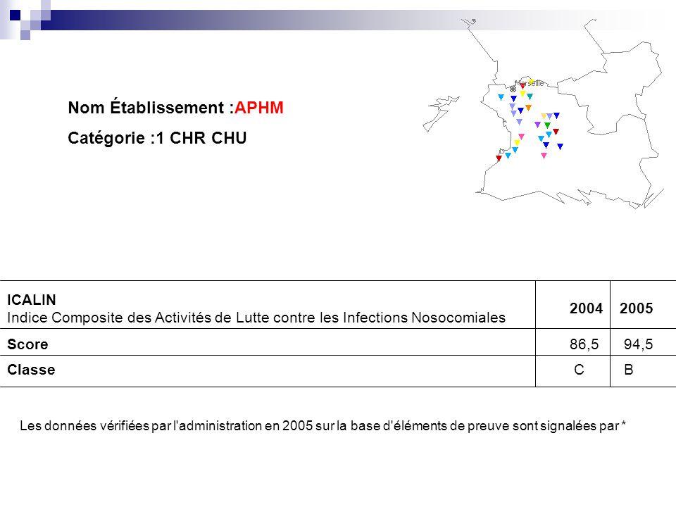 Nom Établissement :APHM Catégorie :1 CHR CHU ICALIN Indice Composite des Activités de Lutte contre les Infections Nosocomiales 20042005 Score86,5 94,5