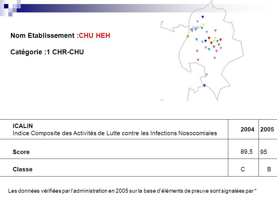 Nom Etablissement :CHU HEH Catégorie :1 CHR-CHU ICALIN Indice Composite des Activités de Lutte contre les Infections Nosocomiales 20042005 Score 89,5