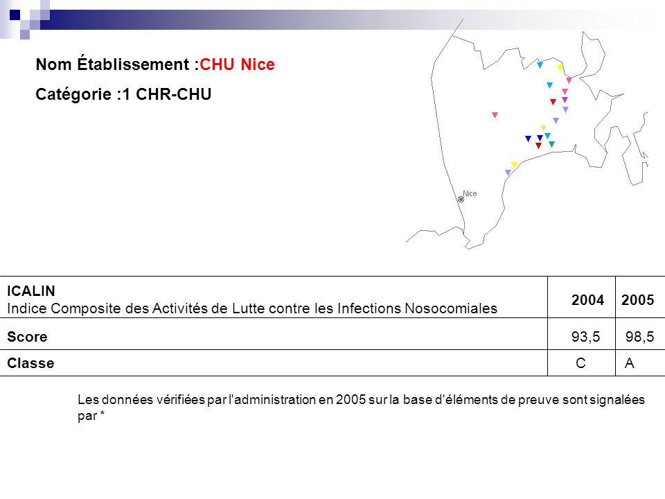 Nom Établissement :CHU Nice Catégorie :1 CHR-CHU ICALIN Indice Composite des Activités de Lutte contre les Infections Nosocomiales 20042005 Score93,5
