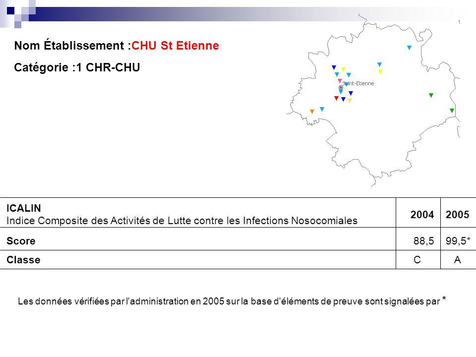 Nom Établissement :CHU St Etienne Catégorie :1 CHR-CHU ICALIN Indice Composite des Activités de Lutte contre les Infections Nosocomiales 20042005 Scor