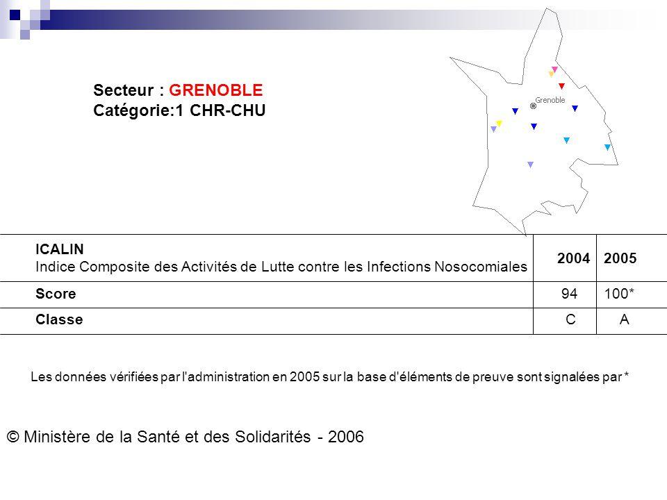 Secteur : GRENOBLE Catégorie:1 CHR-CHU ICALIN Indice Composite des Activités de Lutte contre les Infections Nosocomiales 20042005 Score 94100* Classe