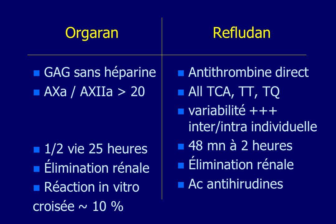 Orgaran Refludan n n GAG sans héparine n n AXa / AXIIa > 20 n n 1/2 vie 25 heures n n Élimination rénale n n Réaction in vitro croisée ~ 10 % n Antithrombine direct n All TCA, TT, TQ n variabilité +++ inter/intra individuelle n 48 mn à 2 heures n Élimination rénale n Ac antihirudines