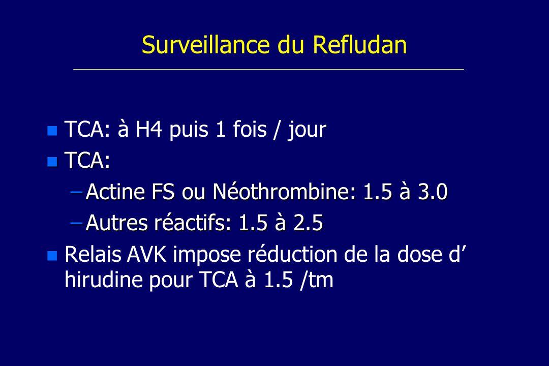 Surveillance du Refludan n n TCA: à H4 puis 1 fois / jour n TCA: –Actine FS ou Néothrombine: 1.5 à 3.0 –Autres réactifs: 1.5 à 2.5 Relais AVK impose réduction de la dose d hirudine pour TCA à 1.5 /tm
