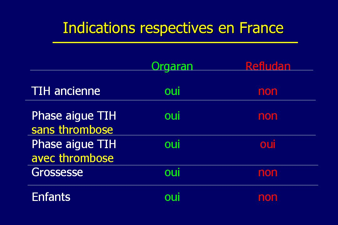 Indications respectives en France