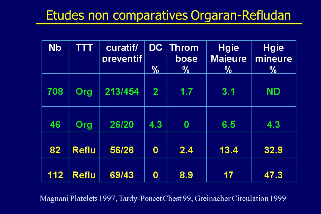 Etudes non comparatives Orgaran-Refludan Magnani Platelets 1997, Tardy-Poncet Chest 99, Greinacher Circulation 1999