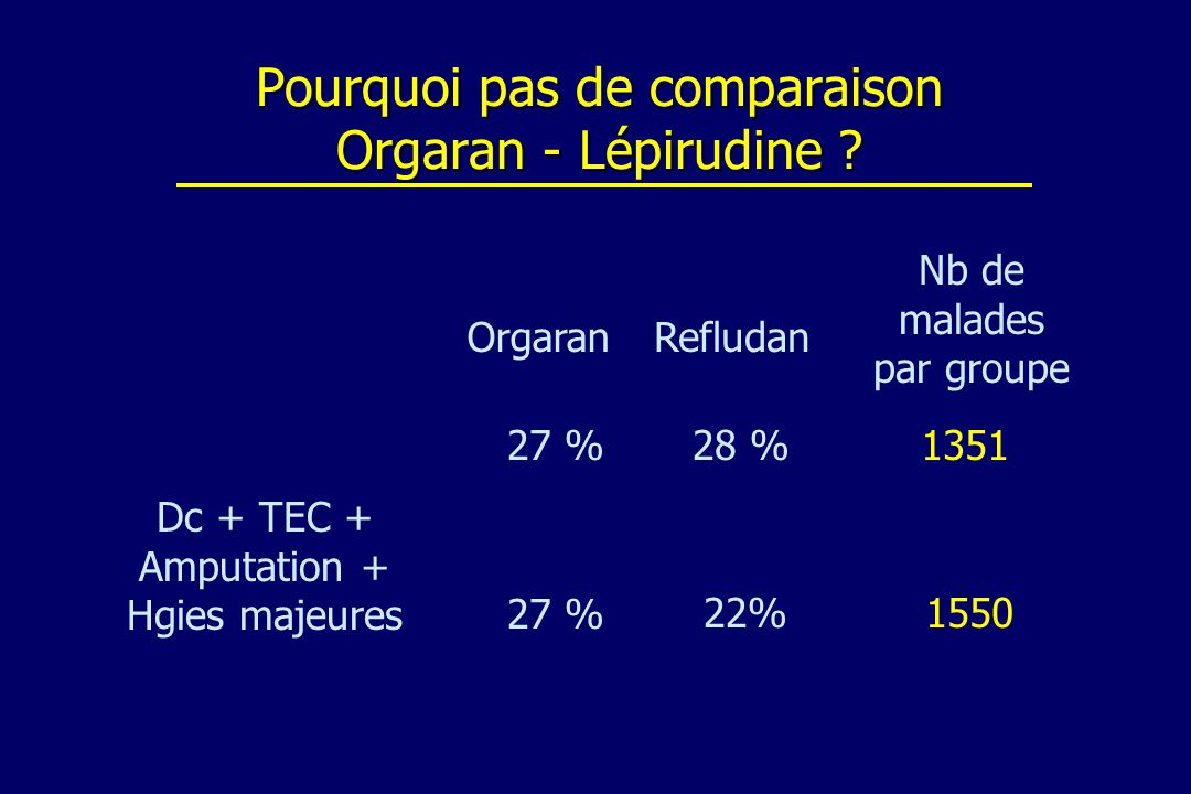 Pourquoi pas de comparaison Orgaran - Lépirudine ? Dc + TEC + Amputation + Hgies majeures 27 % OrgaranRefludan 28 % Nb de malades par groupe 1351 27 %