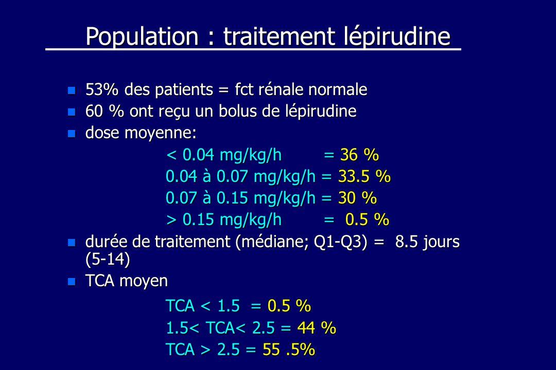 Population : traitement lépirudine n 53% des patients = fct rénale normale n 60 % ont reçu un bolus de lépirudine n dose moyenne: < 0.04 mg/kg/h = 36