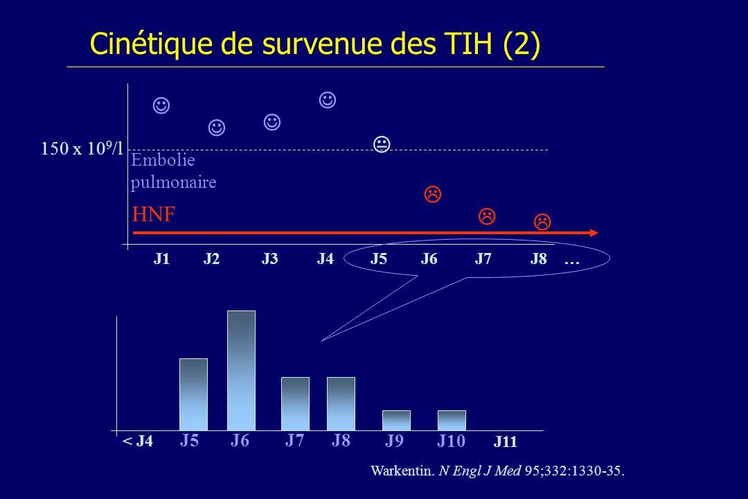 Cinétique de survenue des TIH (2) J1 150 x 10 9 /l J2J3J4J5J6 J7 J8 … J9 J10 J11 < J4 J5J6 J7 J8 Warkentin. N Engl J Med 95;332:1330-35. Embolie pulmo