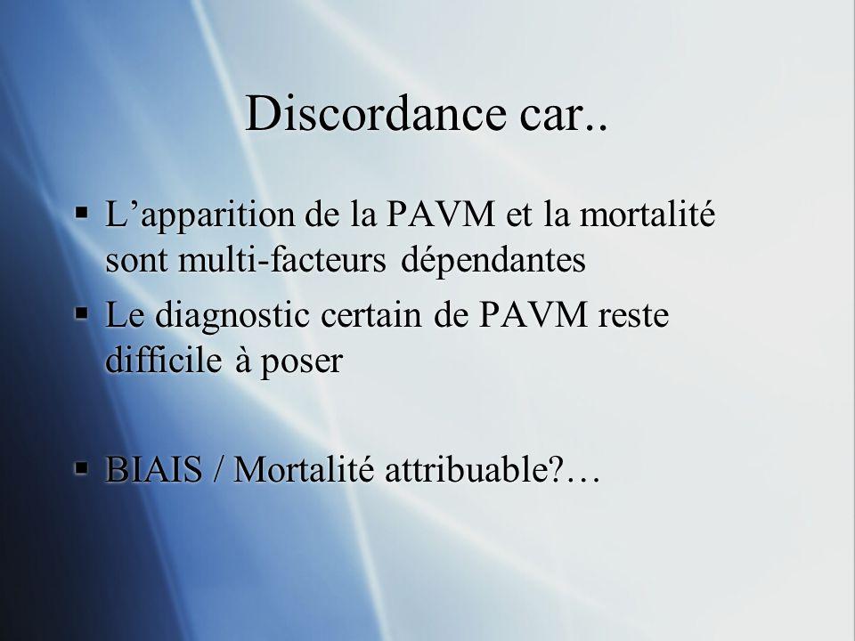 Discordance car.. Lapparition de la PAVM et la mortalité sont multi-facteurs dépendantes Le diagnostic certain de PAVM reste difficile à poser BIAIS /