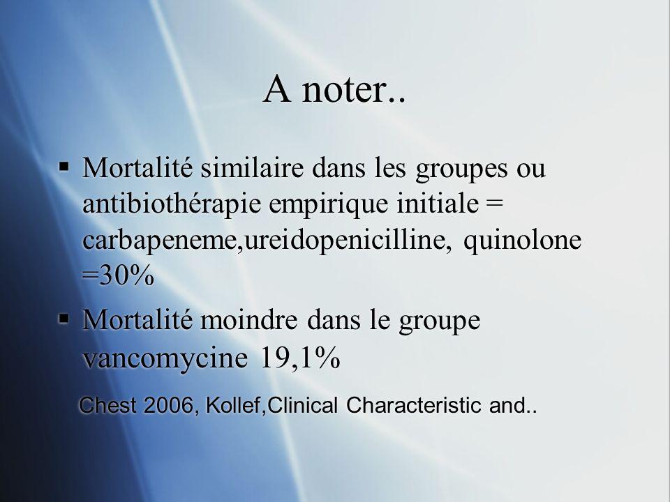 A noter.. Mortalité similaire dans les groupes ou antibiothérapie empirique initiale = carbapeneme,ureidopenicilline, quinolone =30% Mortalité moindre