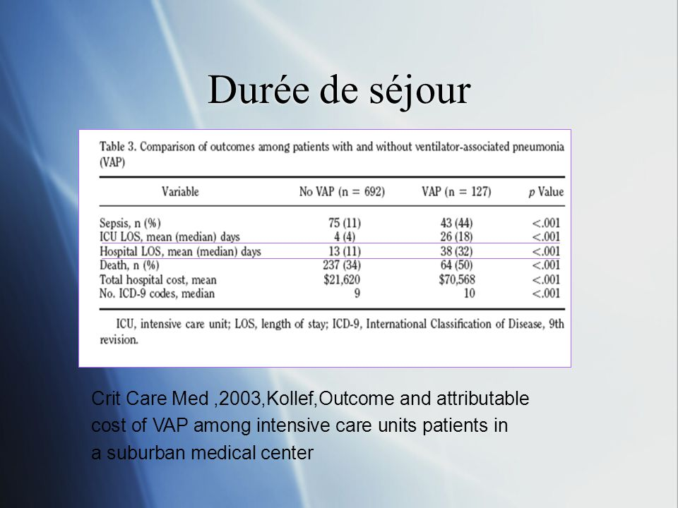 Durée de séjour Crit Care Med,2003,Kollef,Outcome and attributable cost of VAP among intensive care units patients in a suburban medical center