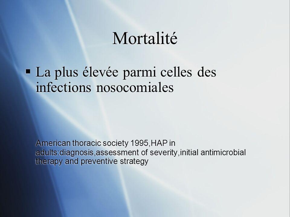 Mais variable selon les études Am J Respir Crit Care Med,2002,Chastre