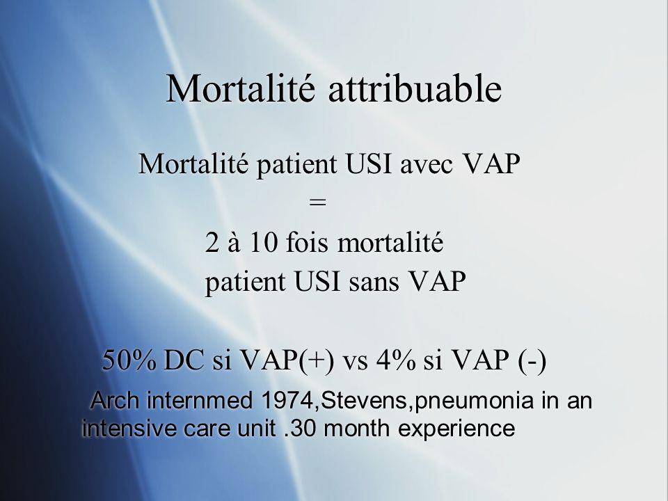 Mortalité attribuable Mortalité patient USI avec VAP = 2 à 10 fois mortalité patient USI sans VAP 50% DC si VAP(+) vs 4% si VAP (-) Arch internmed 1974,Stevens,pneumonia in an intensive care unit.30 month experience Mortalité patient USI avec VAP = 2 à 10 fois mortalité patient USI sans VAP 50% DC si VAP(+) vs 4% si VAP (-) Arch internmed 1974,Stevens,pneumonia in an intensive care unit.30 month experience