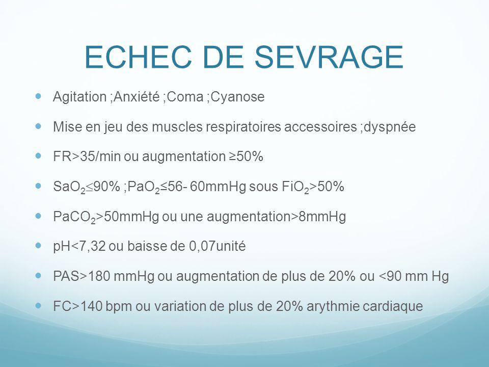 ECHEC DE SEVRAGE Agitation ;Anxiété ;Coma ;Cyanose Mise en jeu des muscles respiratoires accessoires ;dyspnée FR>35/min ou augmentation 50% SaO 2 90%