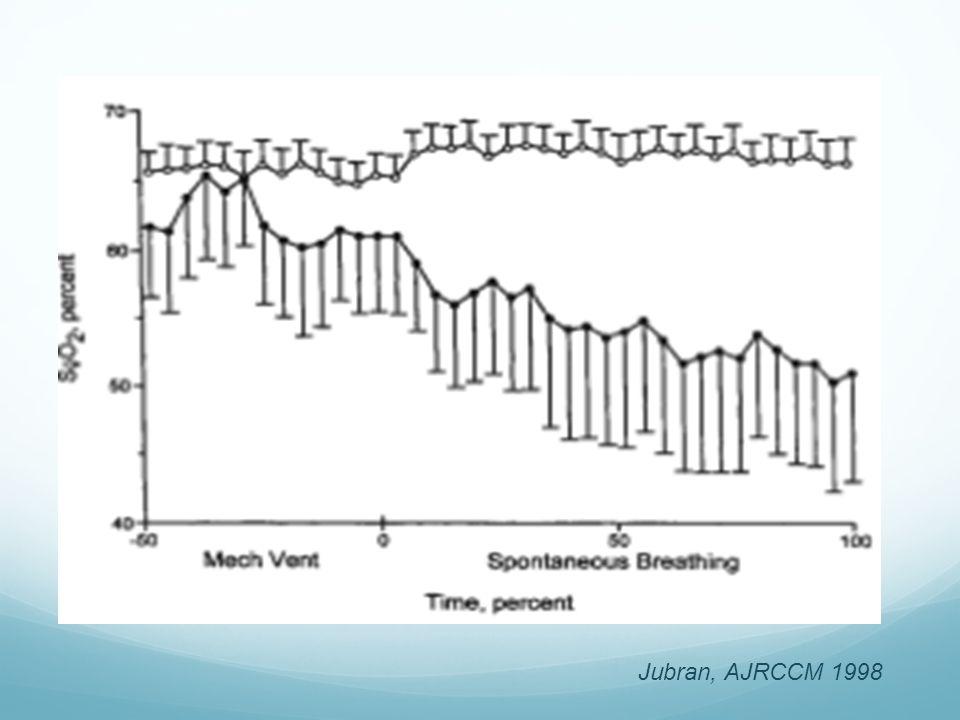 SvO2 19 patients ventilés, 11 succès épreuve de VS, 8 échec. Groupe « échec » : Patients dont lIC et le transport en O2 naugmentent pas Diminution de