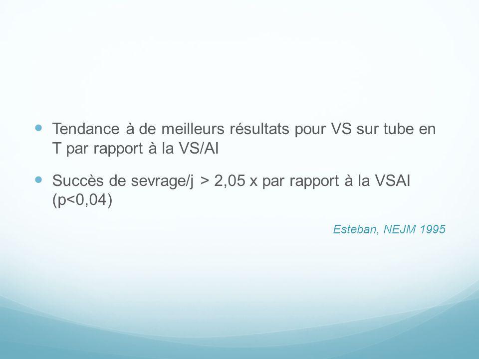 Tendance à de meilleurs résultats pour VS sur tube en T par rapport à la VS/AI Succès de sevrage/j > 2,05 x par rapport à la VSAI (p<0,04) Esteban, NE