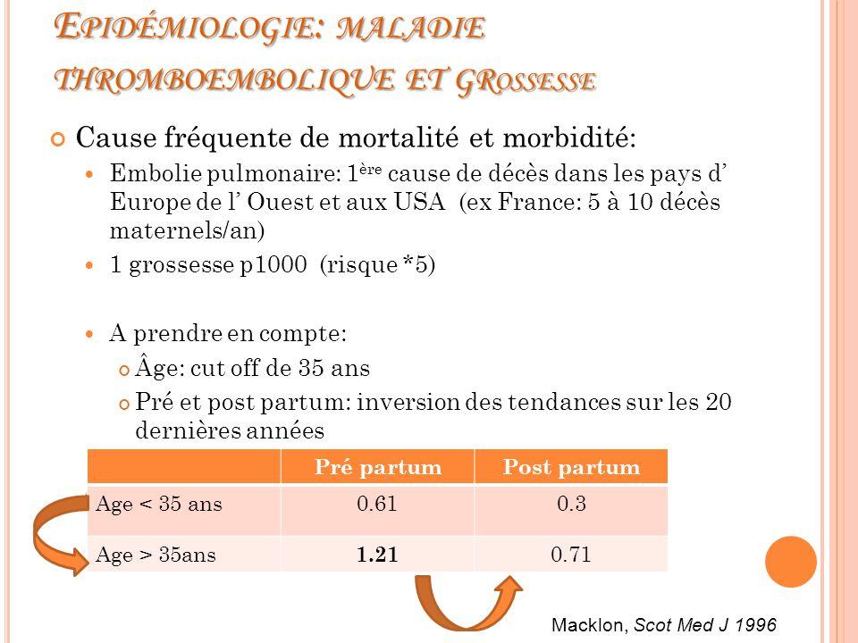 E PIDÉMIOLOGIE : MALADIE THROMBOEMBOLIQUE ET GR OSSESSE Cause fréquente de mortalité et morbidité: Embolie pulmonaire: 1 ère cause de décès dans les pays d Europe de l Ouest et aux USA (ex France: 5 à 10 décès maternels/an) 1 grossesse p1000 (risque *5) A prendre en compte: Âge: cut off de 35 ans Pré et post partum: inversion des tendances sur les 20 dernières années Incidence (TVP pour 1000 grossesses) Pré partumPost partum Age < 35 ans0.610.3 Age > 35ans 1.21 0.71 Macklon, Scot Med J 1996