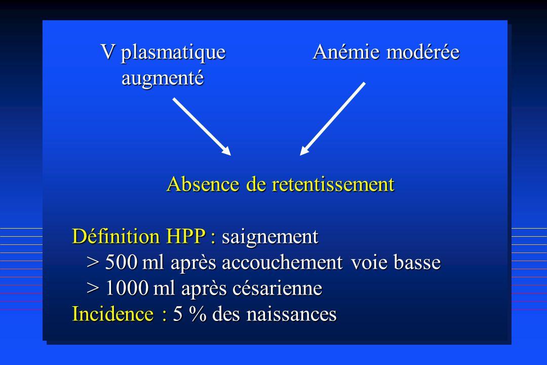 V plasmatique Anémie modérée augmenté Absence de retentissement Définition HPP : saignement > 500 ml après accouchement voie basse > 1000 ml après cés