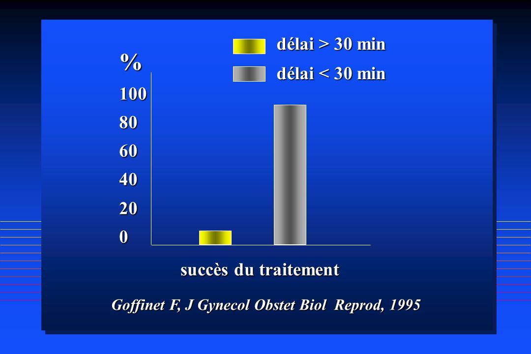 %100806040200 succès du traitement délai > 30 min délai < 30 min Goffinet F, J Gynecol Obstet Biol Reprod, 1995