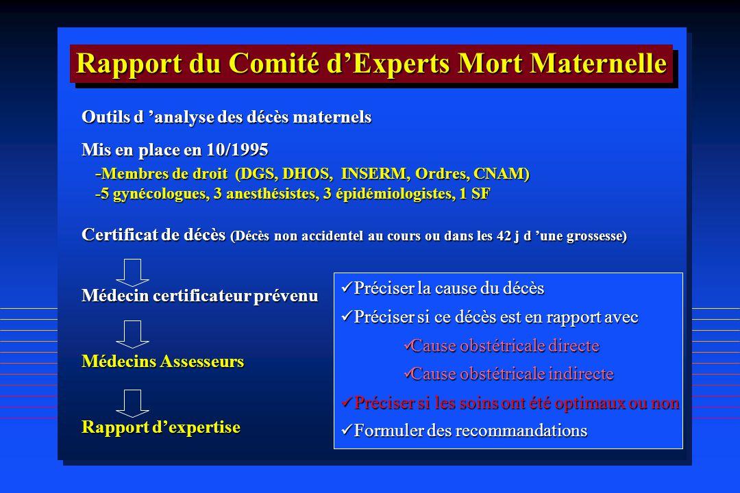 Outils d analyse des décès maternels Mis en place en 10/1995 - Membres de droit (DGS, DHOS, INSERM, Ordres, CNAM) -5 gynécologues, 3 anesthésistes, 3