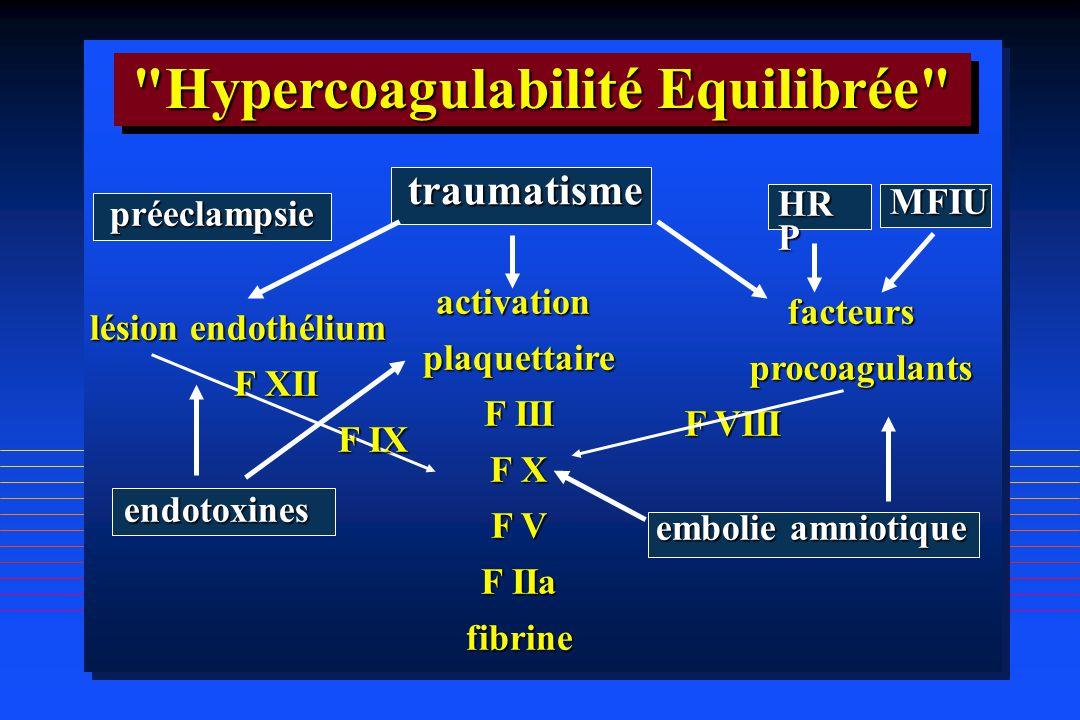 activationplaquettaire F III F X F V F IIa fibrine traumatisme HR P embolie amniotique endotoxines préeclampsie MFIU lésion endothélium F XII F IX F I