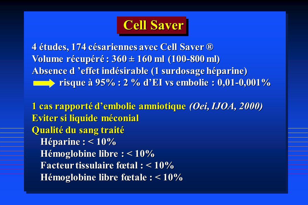 4 études, 174 césariennes avec Cell Saver ® Volume récupéré : 360 ± 160 ml (100-800 ml) Absence d effet indésirable (1 surdosage héparine) risque à 95