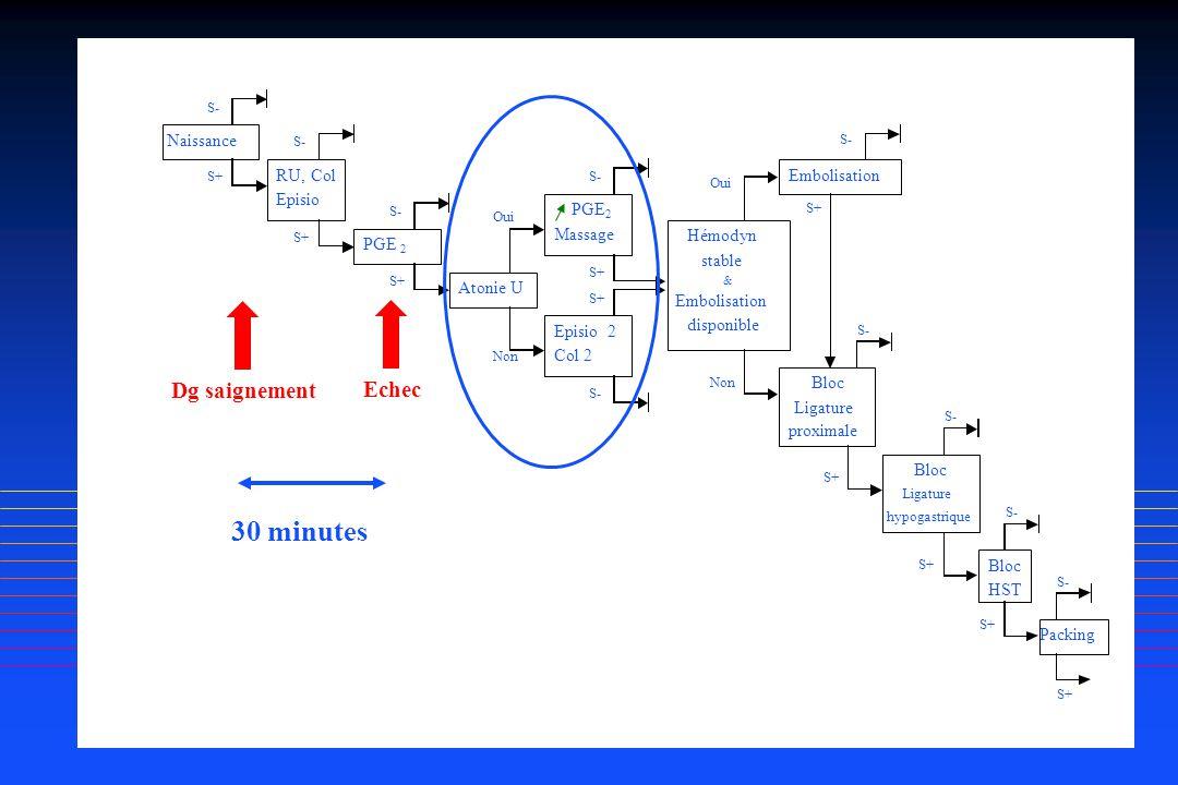 Naissance RU,Col Episio PGE 2 Atonie U PGE 2 Massage Episio2 Col 2 Hémodyn stable & Embolisation disponible Embolisation Bloc Ligature hypogastrique B
