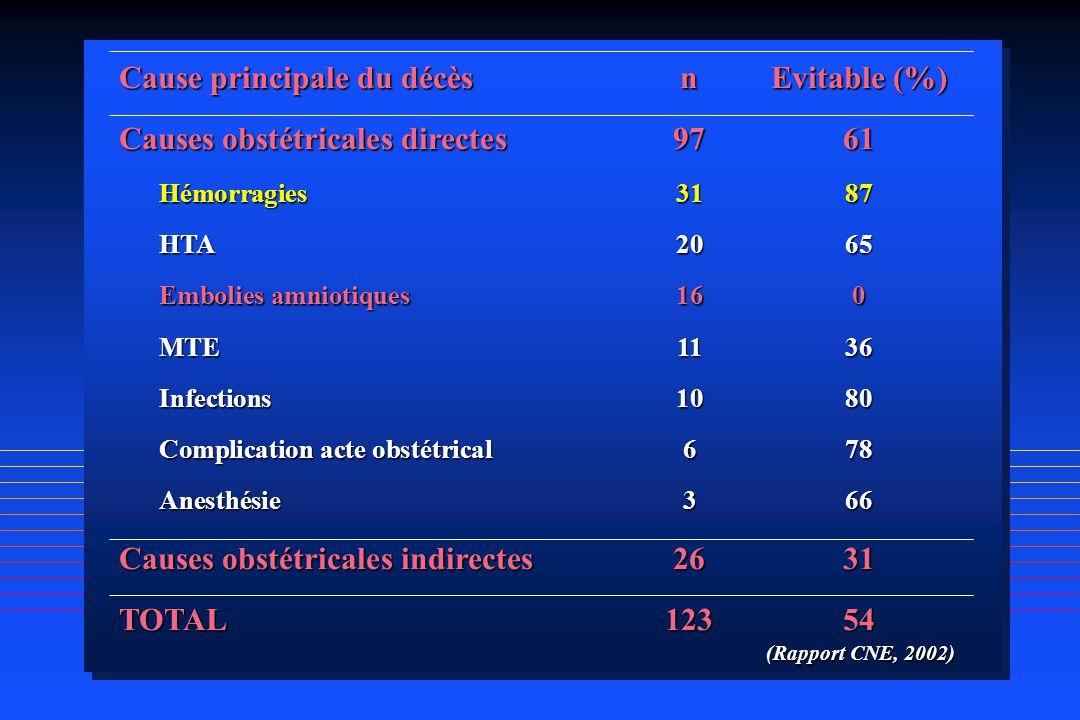Cause principale du décèsnEvitable (%) Causes obstétricales directes9761 Hémorragies3187 HTA2065 Embolies amniotiques160 MTE1136 Infections1080 Compli
