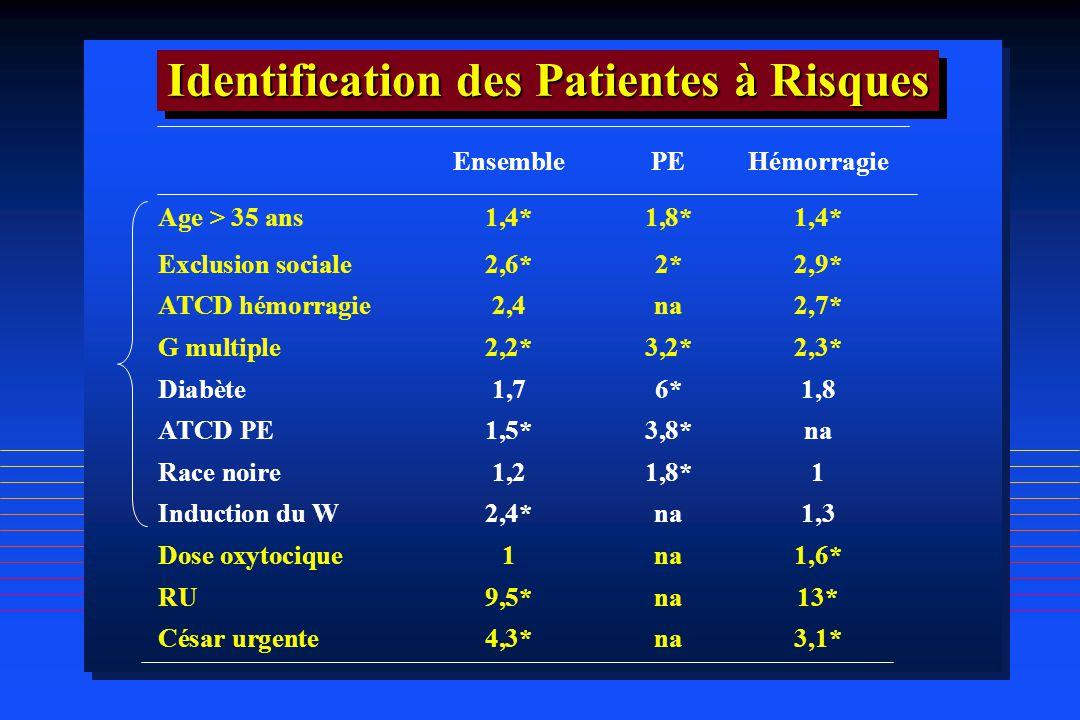 EnsemblePEHémorragie Age > 35 ans1,4*1,8*1,4* Exclusion sociale2,6*2*2,9* ATCD hémorragie2,4na2,7* G multiple2,2*3,2*2,3* Diabète1,76*1,8 ATCD PE1,5*3