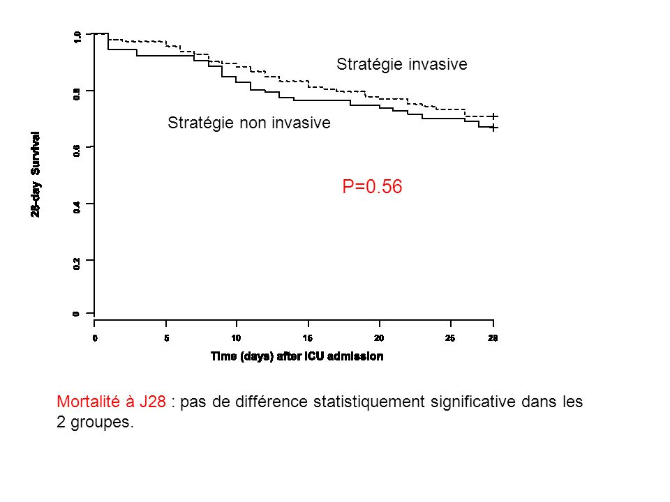 Stratégie invasive Stratégie non invasive Mortalité à J28 : pas de différence statistiquement significative dans les 2 groupes. P=0.56