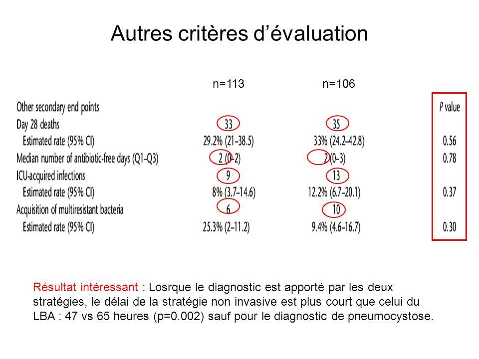 Autres critères dévaluation n=113 n=106 Résultat intéressant : Losrque le diagnostic est apporté par les deux stratégies, le délai de la stratégie non