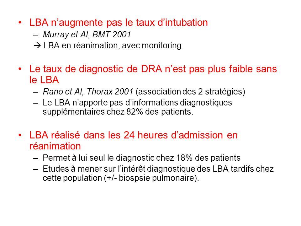 LBA naugmente pas le taux dintubation –Murray et Al, BMT 2001 LBA en réanimation, avec monitoring. Le taux de diagnostic de DRA nest pas plus faible s