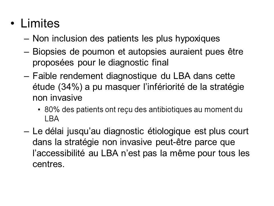 Limites –Non inclusion des patients les plus hypoxiques –Biopsies de poumon et autopsies auraient pues être proposées pour le diagnostic final –Faible