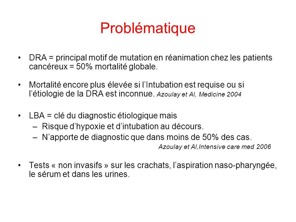 Problématique DRA = principal motif de mutation en réanimation chez les patients cancéreux = 50% mortalité globale. Mortalité encore plus élevée si lI