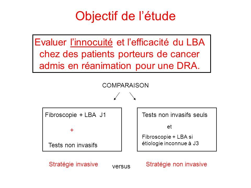Objectif de létude COMPARAISON Evaluer linnocuité et lefficacité du LBA chez des patients porteurs de cancer admis en réanimation pour une DRA. Fibros
