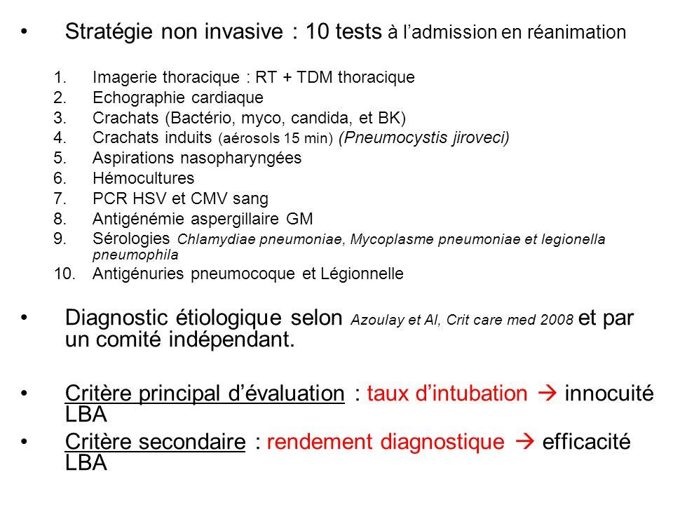 Stratégie non invasive : 10 tests à ladmission en réanimation 1.Imagerie thoracique : RT + TDM thoracique 2.Echographie cardiaque 3.Crachats (Bactério
