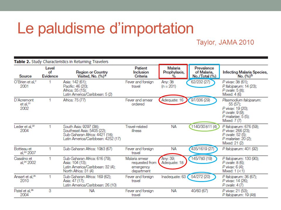 Le paludisme dimportation Taylor, JAMA 2010