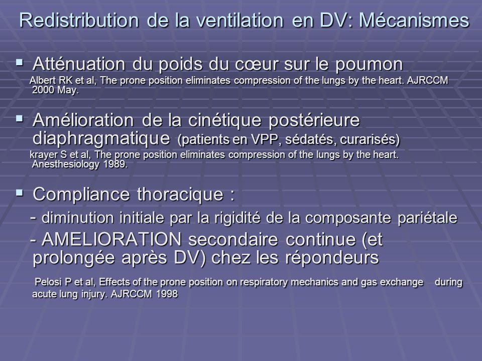 Redistribution de la ventilation en DV: Mécanismes Atténuation du poids du cœur sur le poumon Atténuation du poids du cœur sur le poumon Albert RK et
