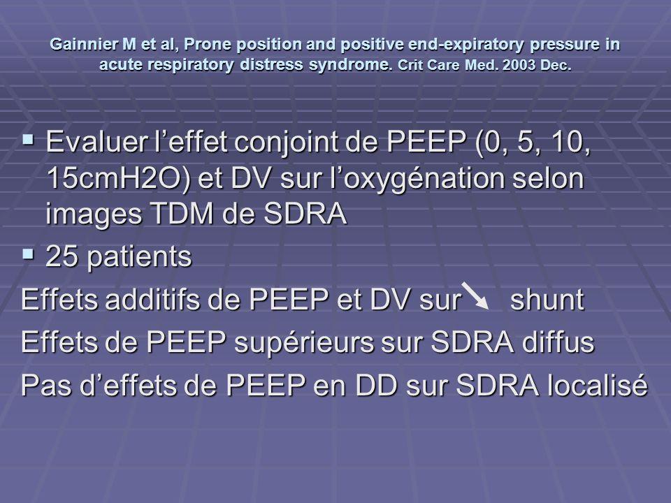 Gainnier M et al, Prone position and positive end-expiratory pressure in acute respiratory distress syndrome. Crit Care Med. 2003 Dec. Evaluer leffet