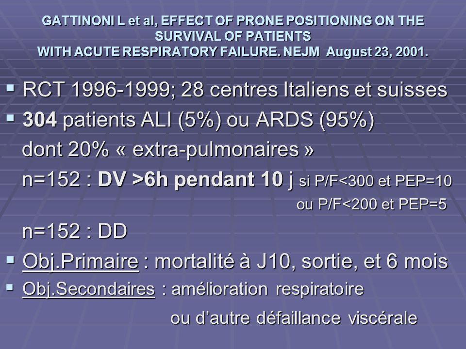 GATTINONI L et al, EFFECT OF PRONE POSITIONING ON THE SURVIVAL OF PATIENTS WITH ACUTE RESPIRATORY FAILURE. NEJM August 23, 2001. RCT 1996-1999; 28 cen